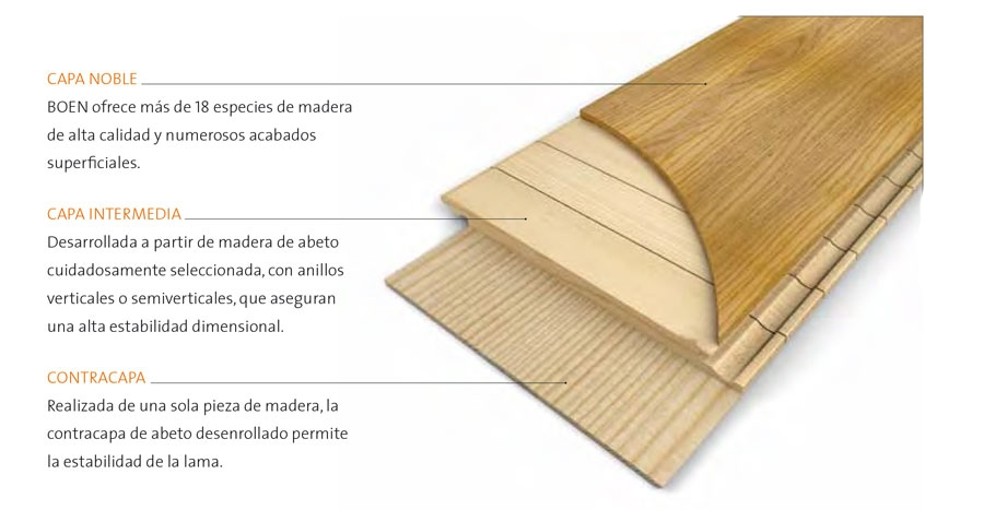 Tipos de parquet de madera timberplan - Tipos de suelo de madera ...